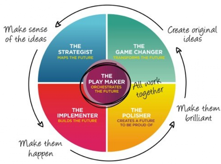 Change Makers: Getting the Right Team to Deliver Change